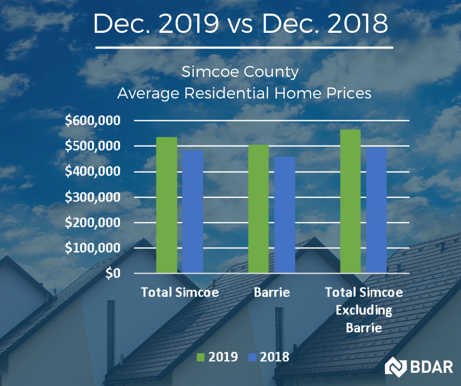 Barrie and Area - Market Stats - December 2019