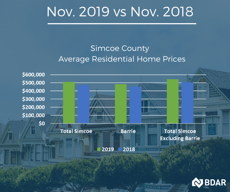 Barrie and Area - Market Stats - November 2019
