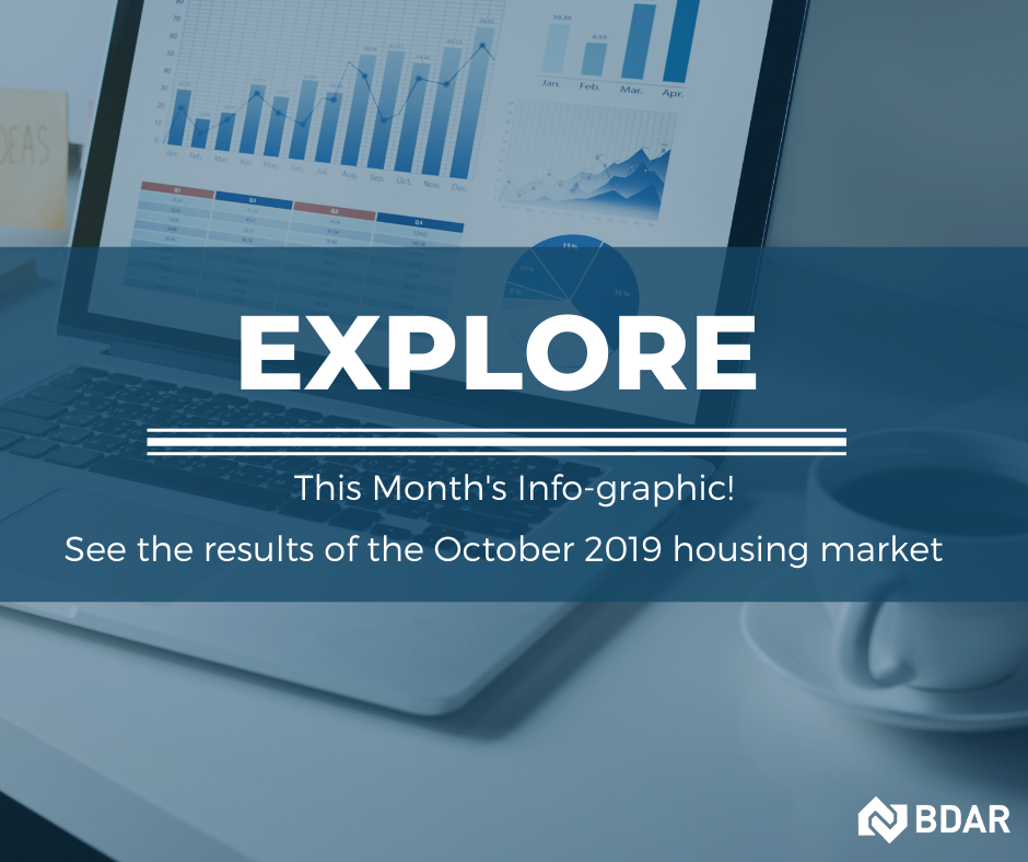 Barrie and Area - Market Stats - October 2019