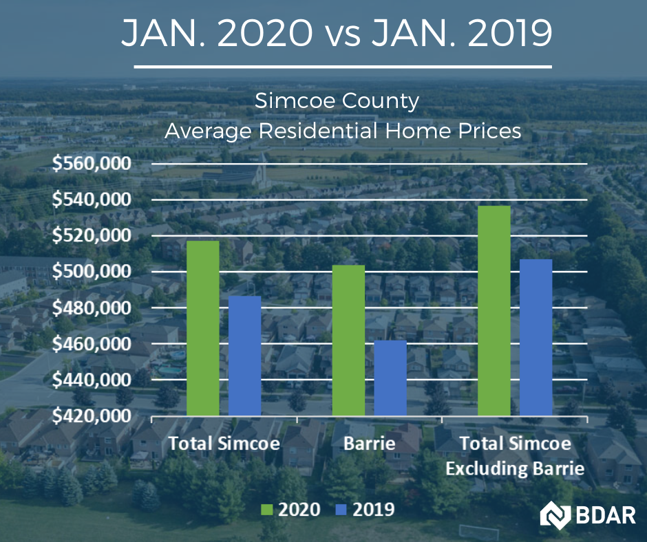 Barrie and Area - Market Stats - January 2020
